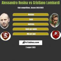 Alessandro Rosina vs Cristiano Lombardi h2h player stats