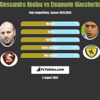 Alessandro Rosina vs Emanuele Giaccherini h2h player stats