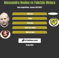 Alessandro Rosina vs Fabrizio Melara h2h player stats