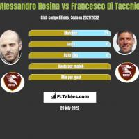 Alessandro Rosina vs Francesco Di Tacchio h2h player stats
