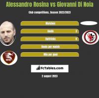 Alessandro Rosina vs Giovanni Di Noia h2h player stats