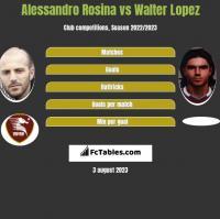 Alessandro Rosina vs Walter Lopez h2h player stats