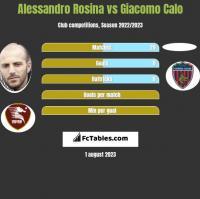Alessandro Rosina vs Giacomo Calo h2h player stats