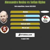 Alessandro Rosina vs Sofian Kiyine h2h player stats