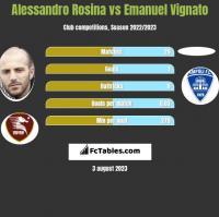 Alessandro Rosina vs Emanuel Vignato h2h player stats