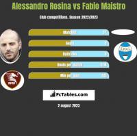 Alessandro Rosina vs Fabio Maistro h2h player stats
