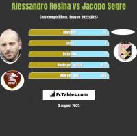 Alessandro Rosina vs Jacopo Segre h2h player stats