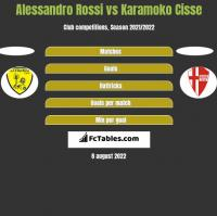 Alessandro Rossi vs Karamoko Cisse h2h player stats