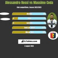 Alessandro Rossi vs Massimo Coda h2h player stats