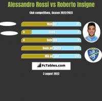 Alessandro Rossi vs Roberto Insigne h2h player stats
