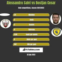 Alessandro Salvi vs Bostjan Cesar h2h player stats