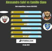 Alessandro Salvi vs Camillo Ciano h2h player stats