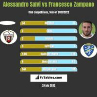 Alessandro Salvi vs Francesco Zampano h2h player stats