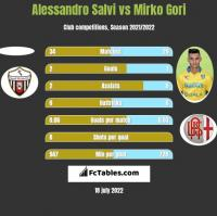 Alessandro Salvi vs Mirko Gori h2h player stats