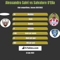 Alessandro Salvi vs Salvatore D'Elia h2h player stats