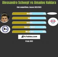 Alessandro Schoepf vs Amadou Haidara h2h player stats