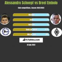 Alessandro Schoepf vs Breel Embolo h2h player stats