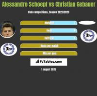 Alessandro Schoepf vs Christian Gebauer h2h player stats