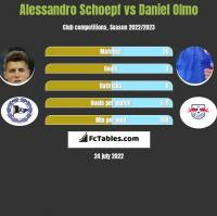 Alessandro Schoepf vs Daniel Olmo h2h player stats