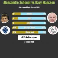 Alessandro Schoepf vs Davy Klaassen h2h player stats