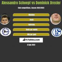Alessandro Schoepf vs Dominick Drexler h2h player stats