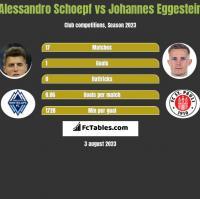 Alessandro Schoepf vs Johannes Eggestein h2h player stats
