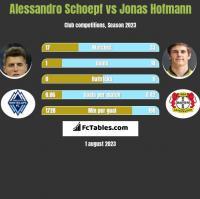 Alessandro Schoepf vs Jonas Hofmann h2h player stats