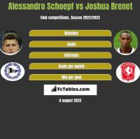 Alessandro Schoepf vs Joshua Brenet h2h player stats