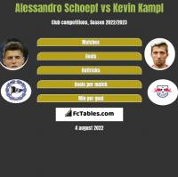 Alessandro Schoepf vs Kevin Kampl h2h player stats