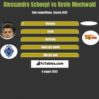 Alessandro Schoepf vs Kevin Moehwald h2h player stats