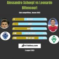 Alessandro Schoepf vs Leonardo Bittencourt h2h player stats