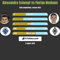 Alessandro Schoepf vs Florian Neuhaus h2h player stats