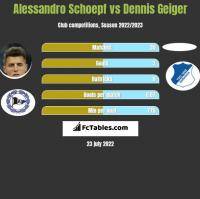 Alessandro Schoepf vs Dennis Geiger h2h player stats