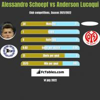 Alessandro Schoepf vs Anderson Lucoqui h2h player stats