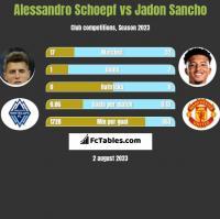 Alessandro Schoepf vs Jadon Sancho h2h player stats