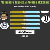 Alessandro Schoepf vs Weston McKennie h2h player stats