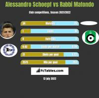Alessandro Schoepf vs Rabbi Matondo h2h player stats