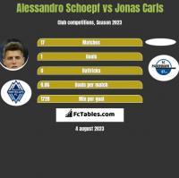 Alessandro Schoepf vs Jonas Carls h2h player stats