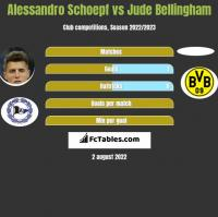 Alessandro Schoepf vs Jude Bellingham h2h player stats