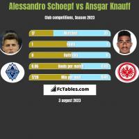 Alessandro Schoepf vs Ansgar Knauff h2h player stats