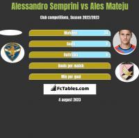 Alessandro Semprini vs Ales Mateju h2h player stats
