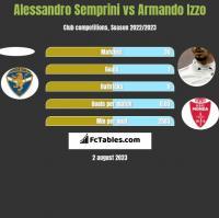 Alessandro Semprini vs Armando Izzo h2h player stats