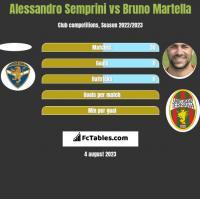 Alessandro Semprini vs Bruno Martella h2h player stats