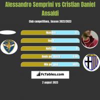 Alessandro Semprini vs Cristian Daniel Ansaldi h2h player stats