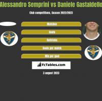 Alessandro Semprini vs Daniele Gastaldello h2h player stats