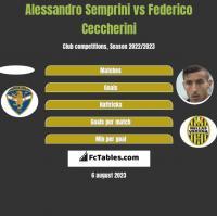 Alessandro Semprini vs Federico Ceccherini h2h player stats
