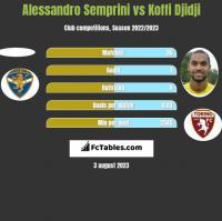 Alessandro Semprini vs Koffi Djidji h2h player stats
