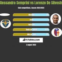 Alessandro Semprini vs Lorenzo De Silvestri h2h player stats