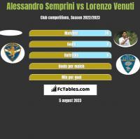 Alessandro Semprini vs Lorenzo Venuti h2h player stats