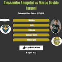 Alessandro Semprini vs Marco Davide Faraoni h2h player stats